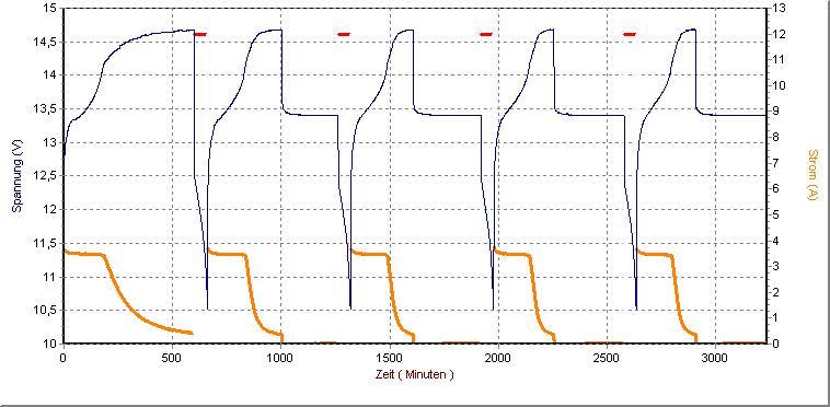 Akkumulátor töltési karakterisztika